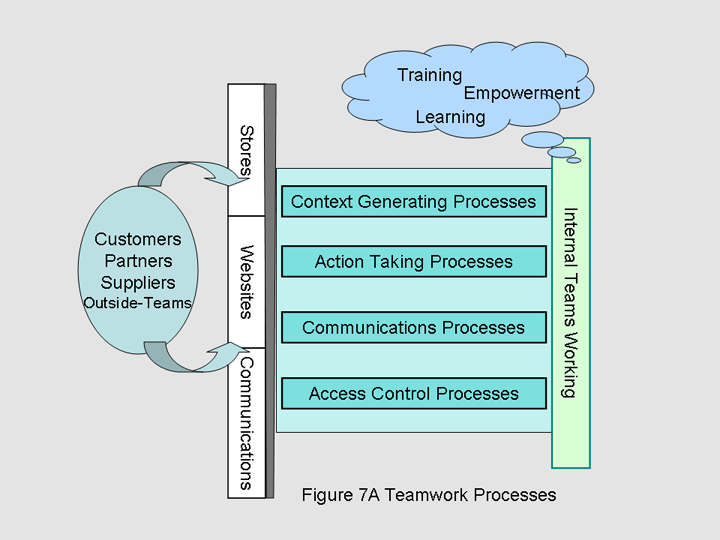 File:Wiki Fig7A Teamwork Processes.png