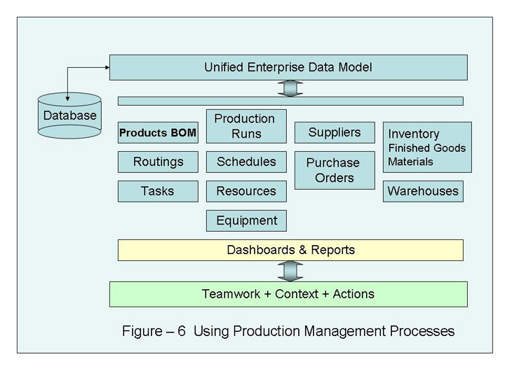 File:Wiki Fig6 UsingProductionManagement.jpg