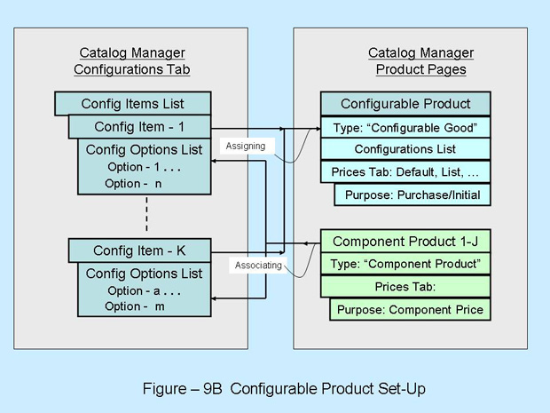 File:Wiki Fig9B Configurable Product Set-Up.jpg